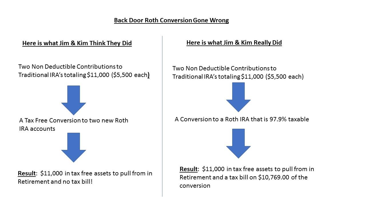roth conversion error 3